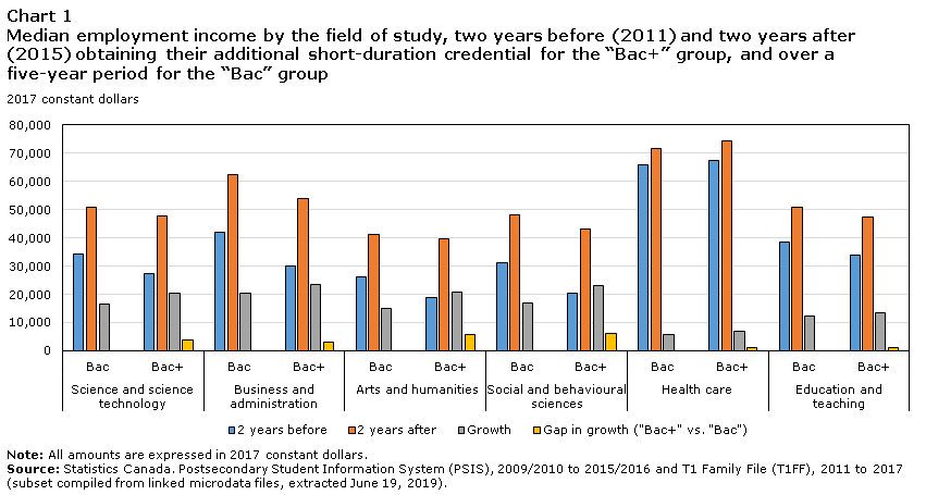 """Chart 1 Median employment income by the field of study, two years before and two years after obtaining their additional short-duration credential for the """"Bac+"""" group, and over a five-year period for the """"Bac"""" group"""
