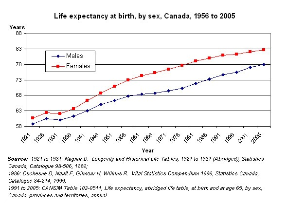 Average Life Expectancy Canada >> Life Expectancy