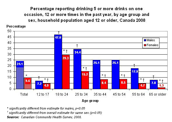 What Age Group Binge Drinks The Most