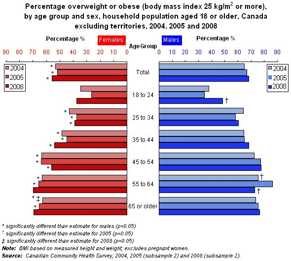 Adult Body Mass Index Bmi