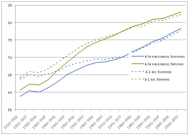 Graphique 2 esp rance de vie la naissance et l 39 ge d 39 un an selon le sexe canada 1920 1922 - Table esperance de vie viager ...