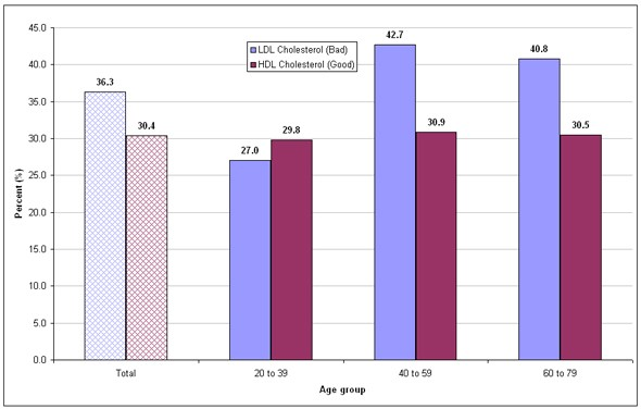 cholesterol levels for adults