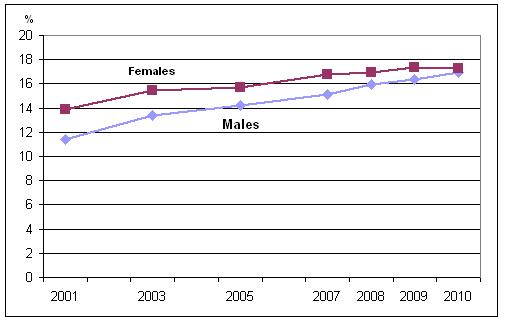 Blood Pressure Chart Age Pdf