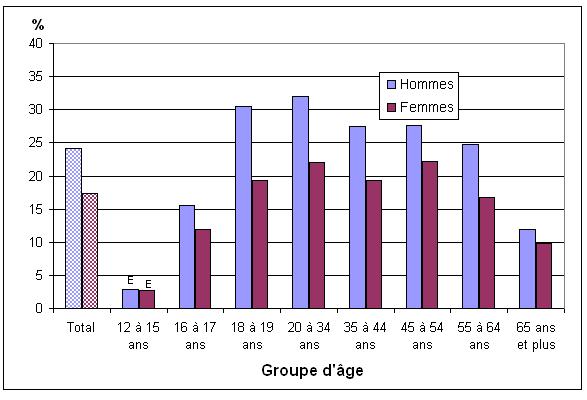 Pourcentage population qui utilise des coupons