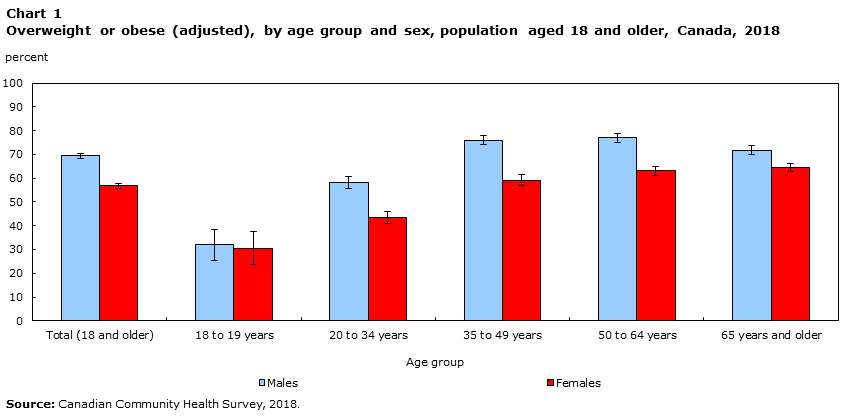 Overweight And Obese Adults 2018