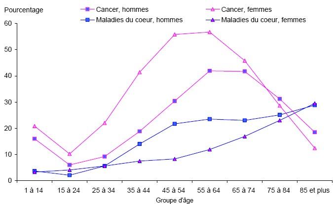 Décès dus aux statistiques sur le tabag