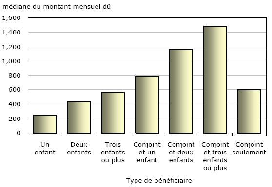 Les Pensions Alimentaires Pour Les Enfants Et Le Conjoint Dans Les Regions Metropolitaines Et Non Metropolitaines 2009 2010
