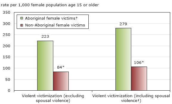 Violent victimization of Aboriginal women in the Canadian