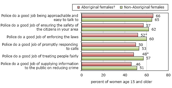 Violent victimization of Aboriginal women in the Canadian provinces