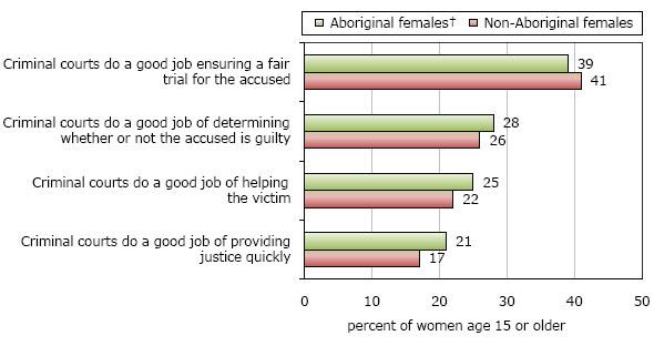 Violent victimization of Aboriginal women in the Canadian provinces