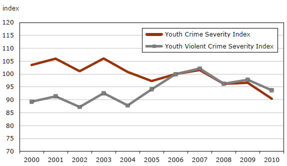 Youth crime in canada essay