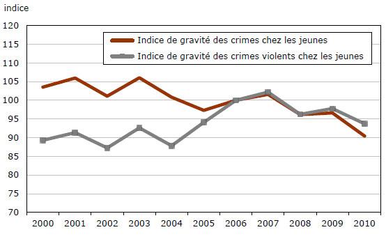 Statistiques sur le crime chez les adolescents