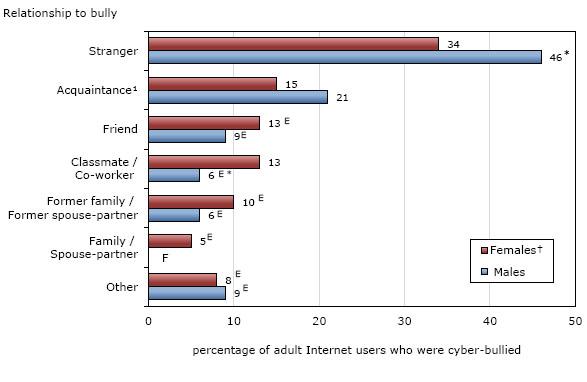 Self-reported Internet victimization in Canada, 2009