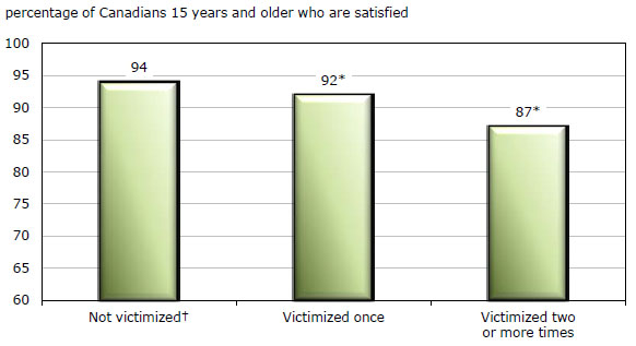 Canadians' perceptions of personal safety and crime, 2009