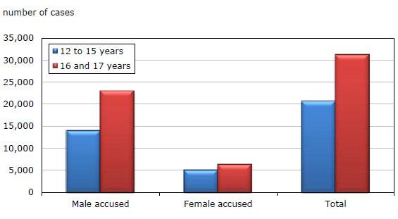 types cases prostitution