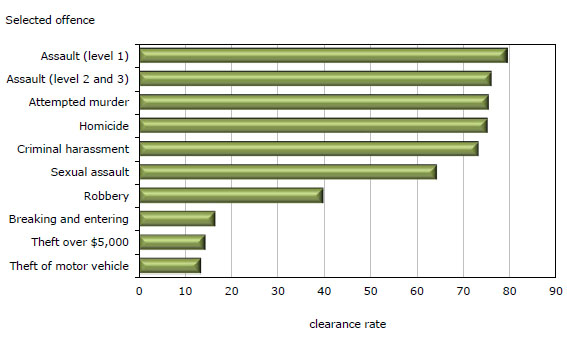 Policereported clearance rates in Canada 2010 – Sample Homicide Police Report