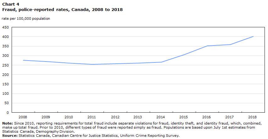 Police Reported Crime Statistics In Canada 2018