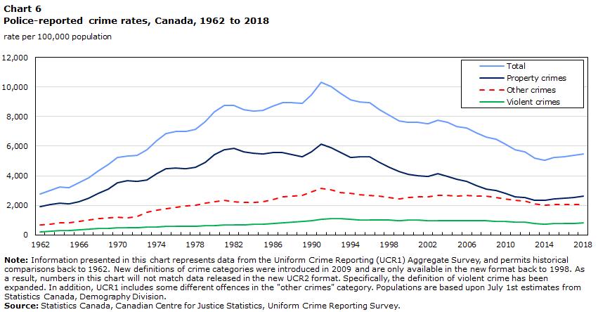 Police-reported crime statistics in Canada, 2018