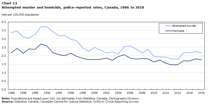 Police Reported Crime Statistics In Canada 2018