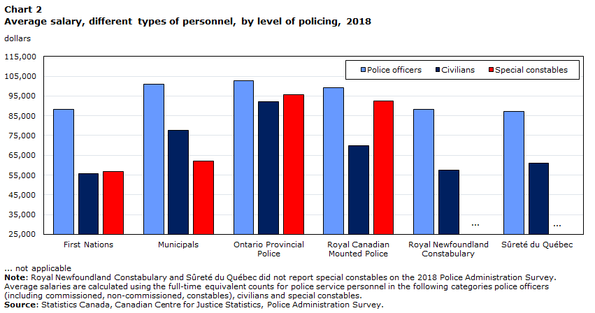 Police Resources In Canada 2018