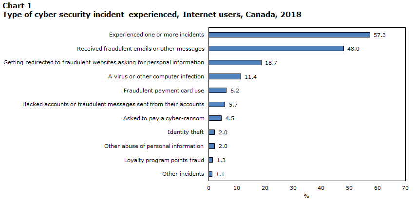 Chart 1 Type of cyber security incident experienced, Canada, 2018
