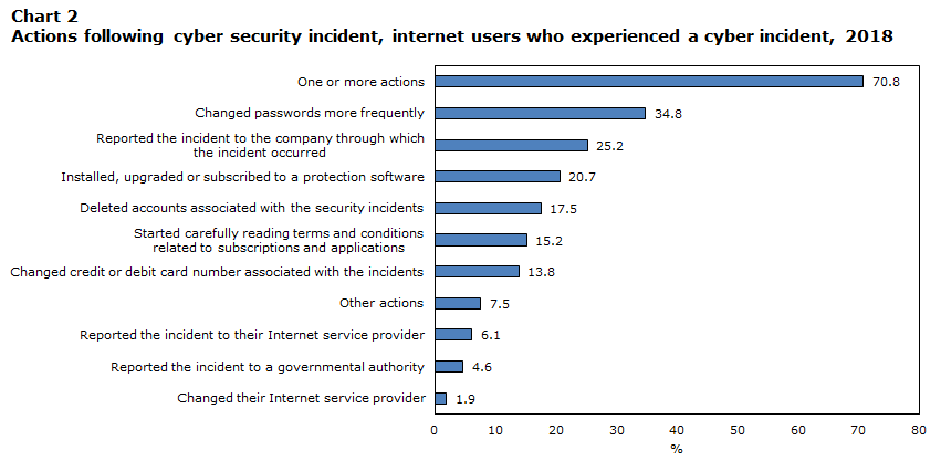 Chart 2 Action following cyber security incident, Internet users who experienced a cyber incident, 2018