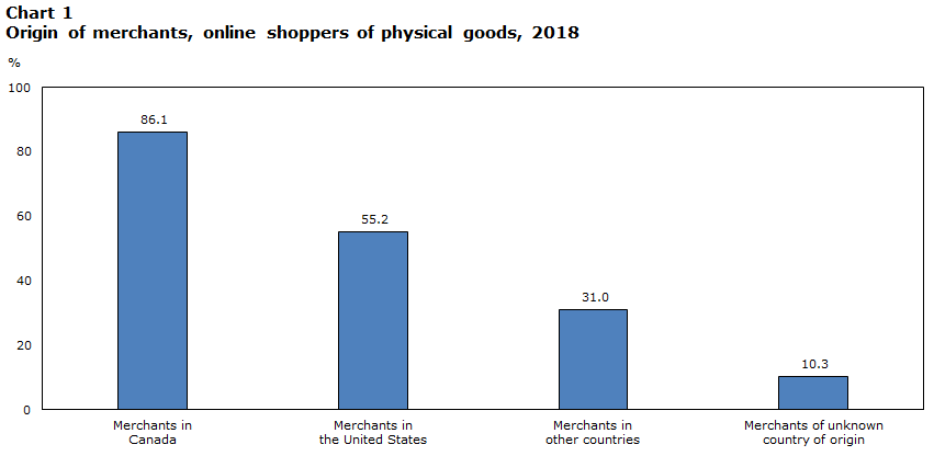 Online Shopping In Canada 2018