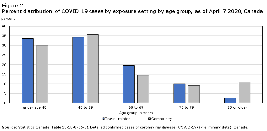 Travel Related Exposure To Covid 19