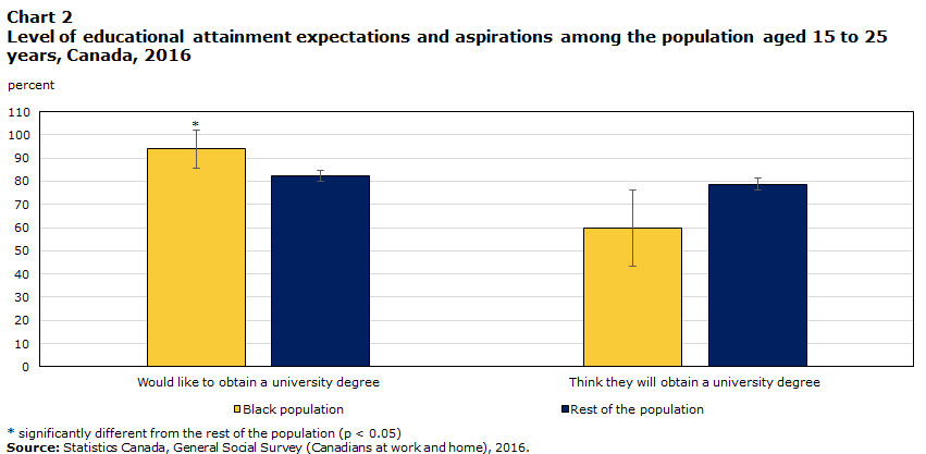 Canada S Black Population Education Labour And Resilience