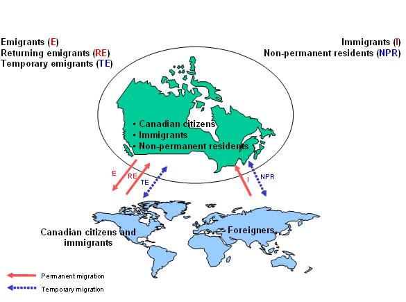 Beautiful Figure 1.1 International Migration Flows For Canada