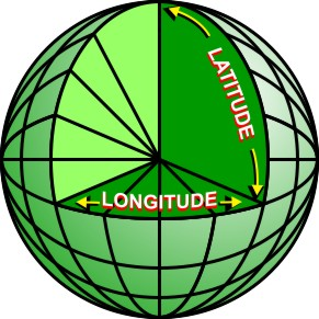 definition de latitude