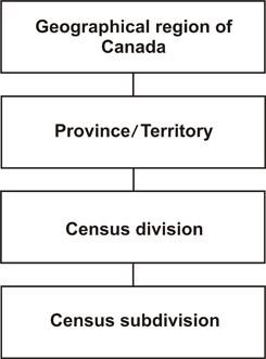 Figure 2 Standard Geographical Classification (SGC) Hierarchy