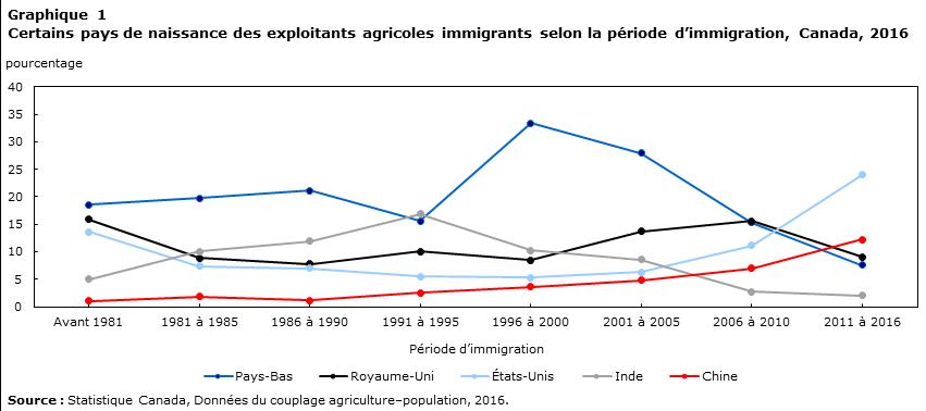 Graphique 1 Certains pays de naissance des exploitants agricoles immigrants selon la période d'immigration, Canada, 2016